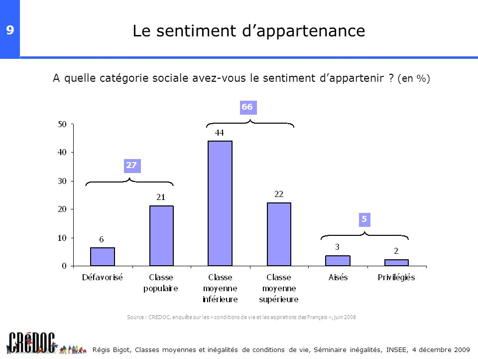 Le sentiment d'appartenance