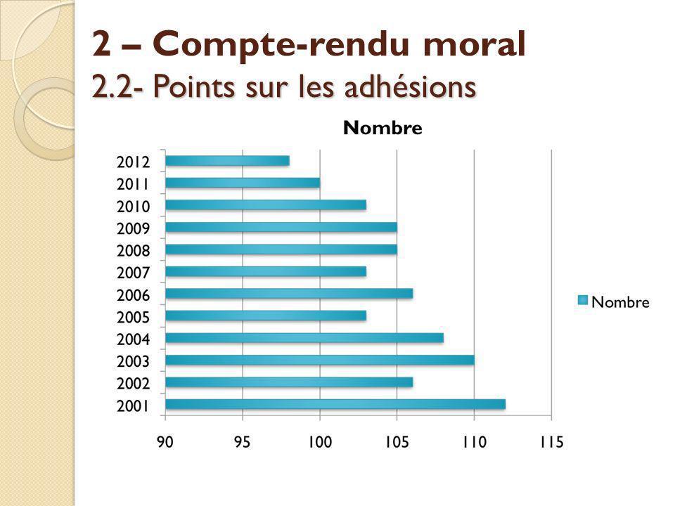 2 – Compte-rendu moral 2.2- Points sur les adhésions