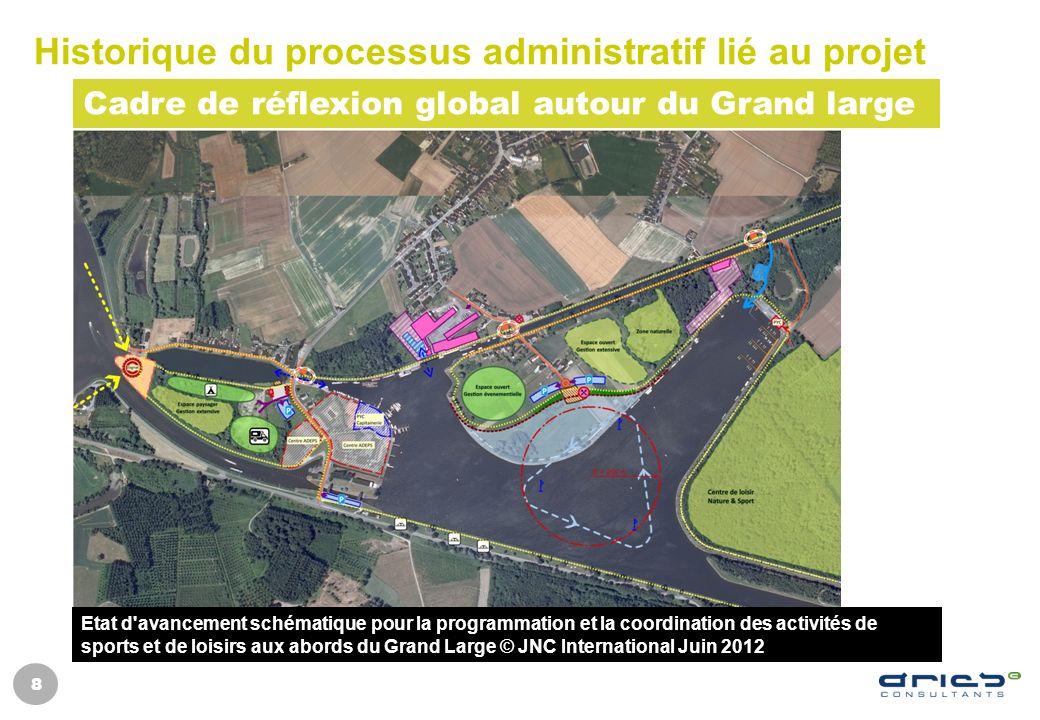 Historique du processus administratif lié au projet