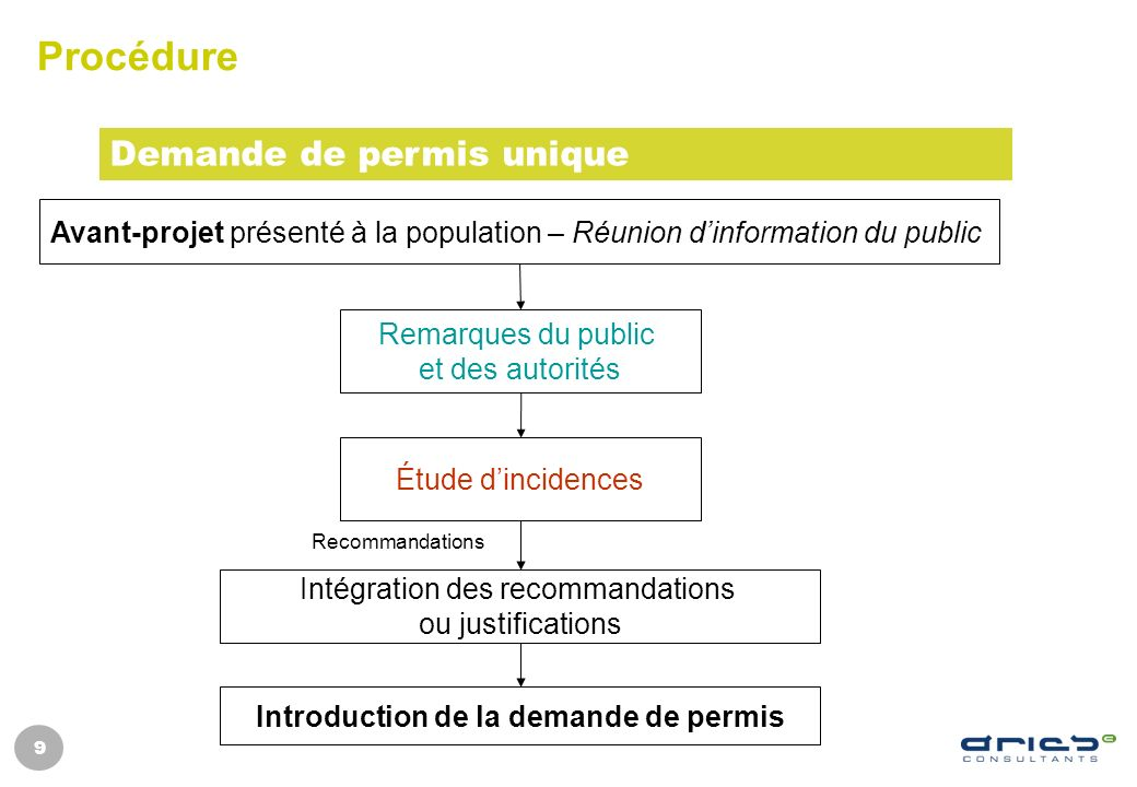 Introduction de la demande de permis