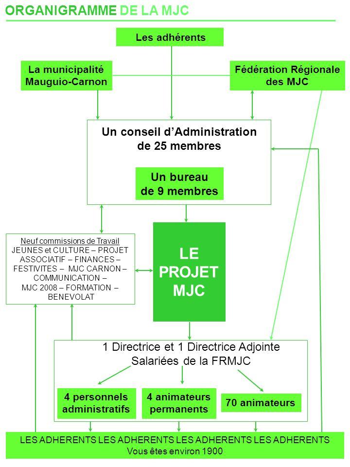 Un conseil d'Administration