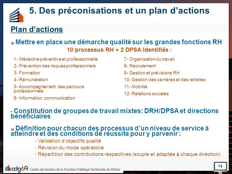 10 processus RH + 2 DPSA identifiés :
