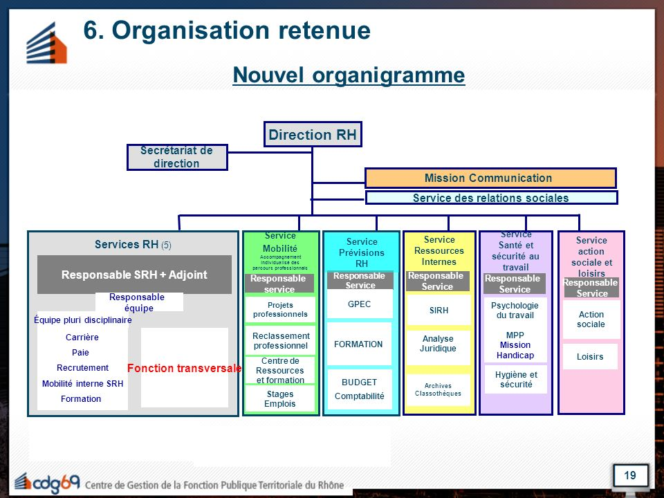 6. Organisation retenue Nouvel organigramme Direction RH
