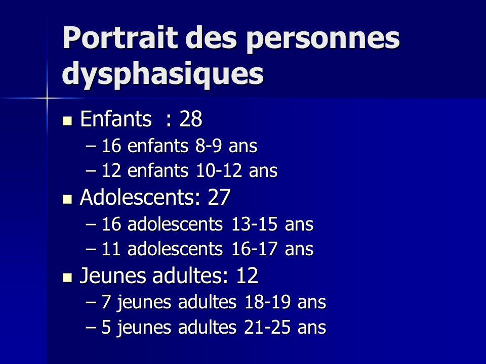 Portrait des personnes dysphasiques