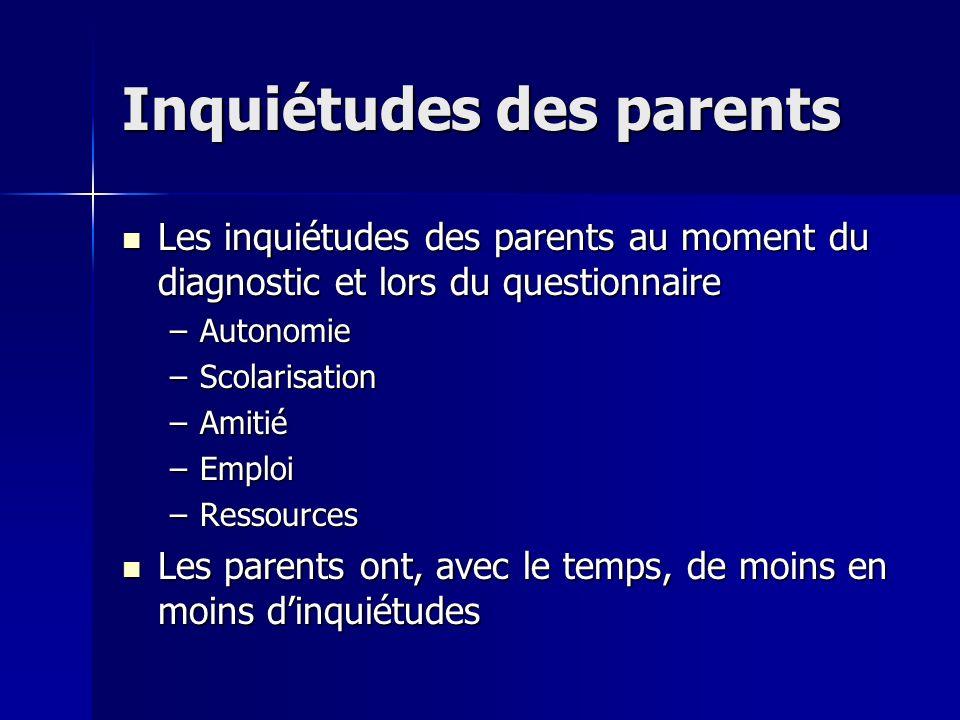Inquiétudes des parents