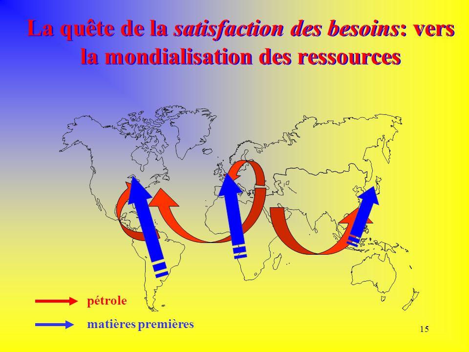 La quête de la satisfaction des besoins: vers la mondialisation des ressources
