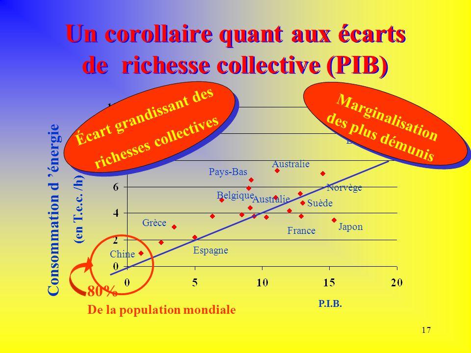 Un corollaire quant aux écarts de richesse collective (PIB)