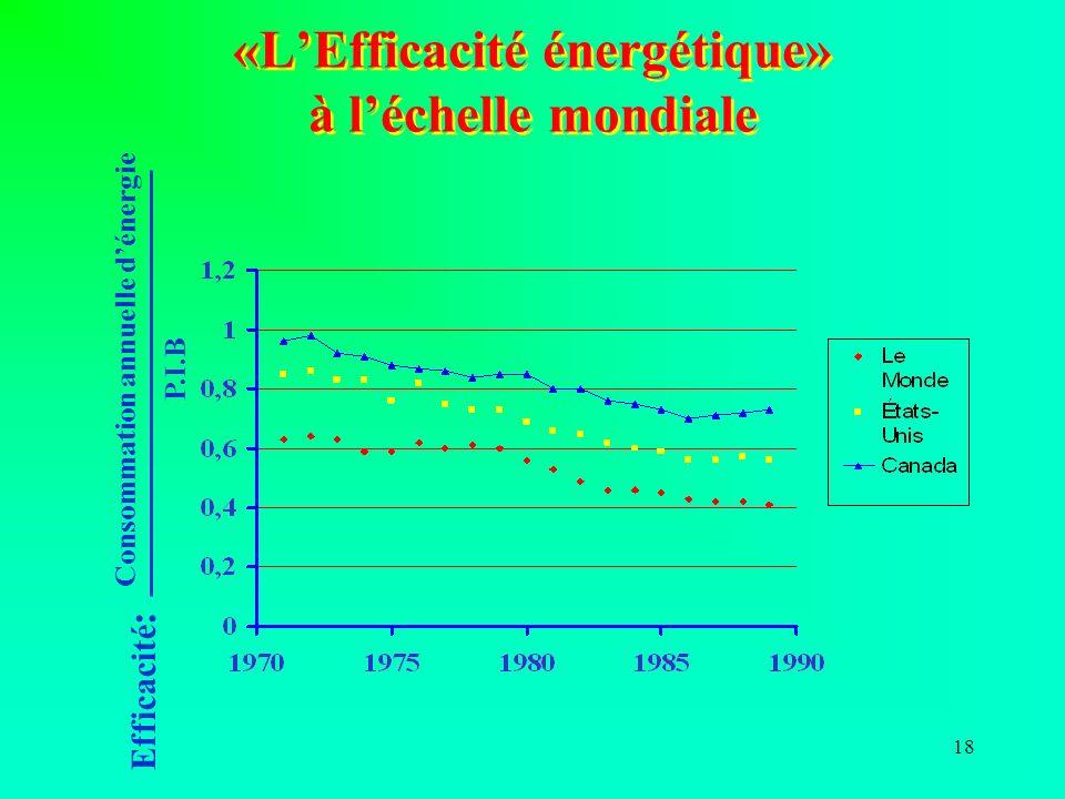«L'Efficacité énergétique» à l'échelle mondiale