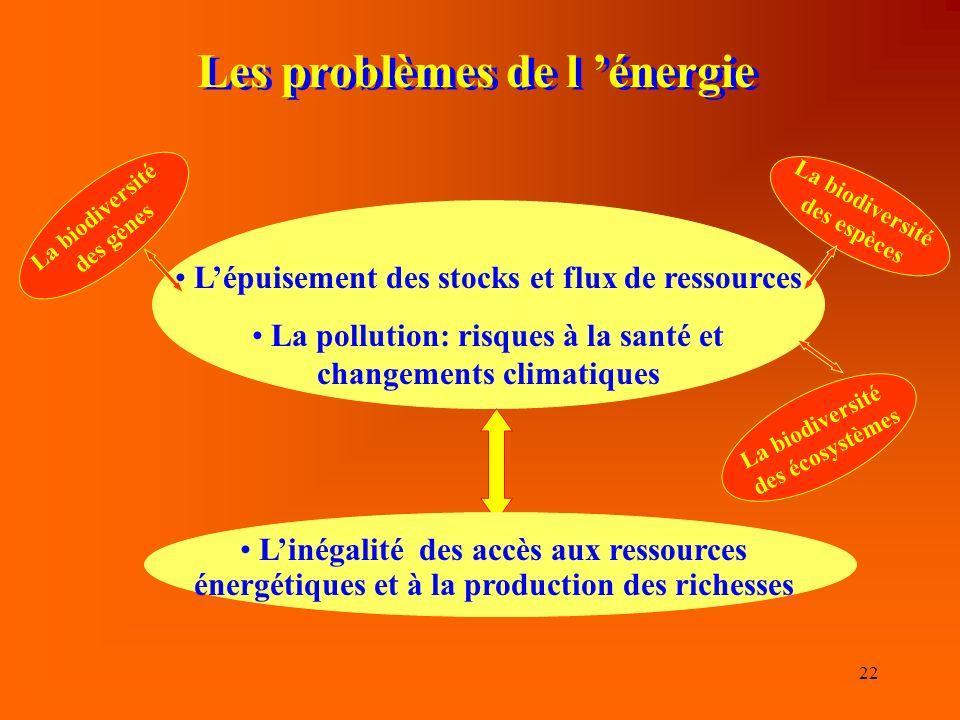 Les problèmes de l 'énergie