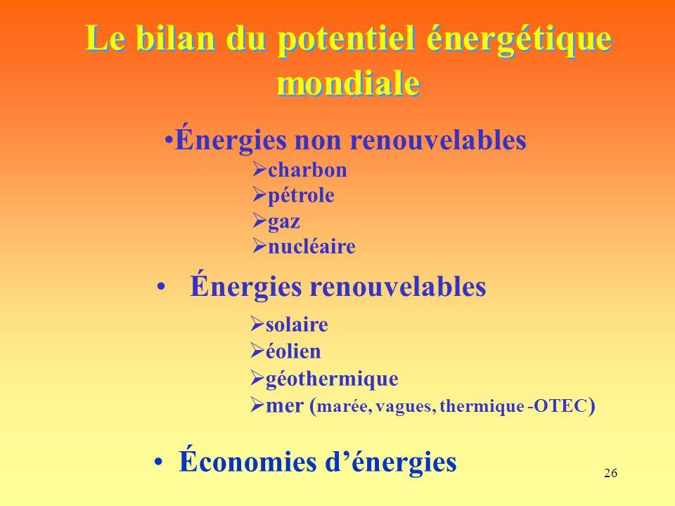 Le bilan du potentiel énergétique mondiale