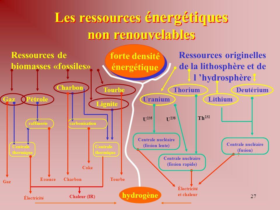 Les ressources énergétiques non renouvelables
