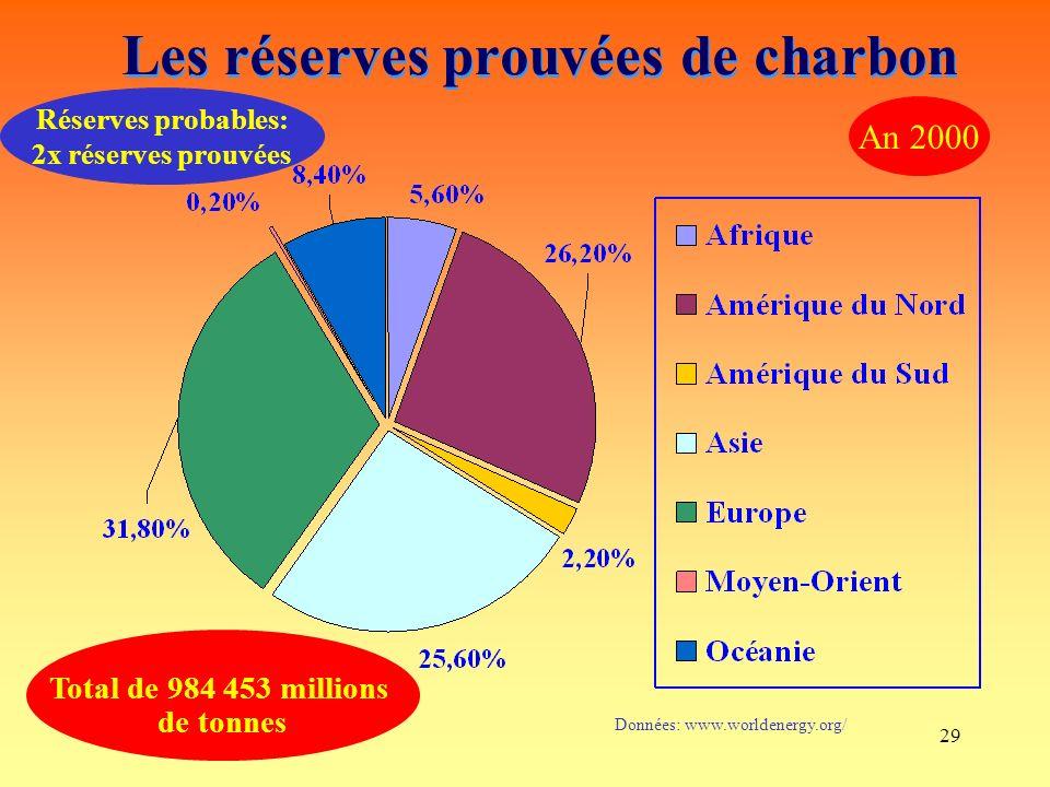 Les réserves prouvées de charbon
