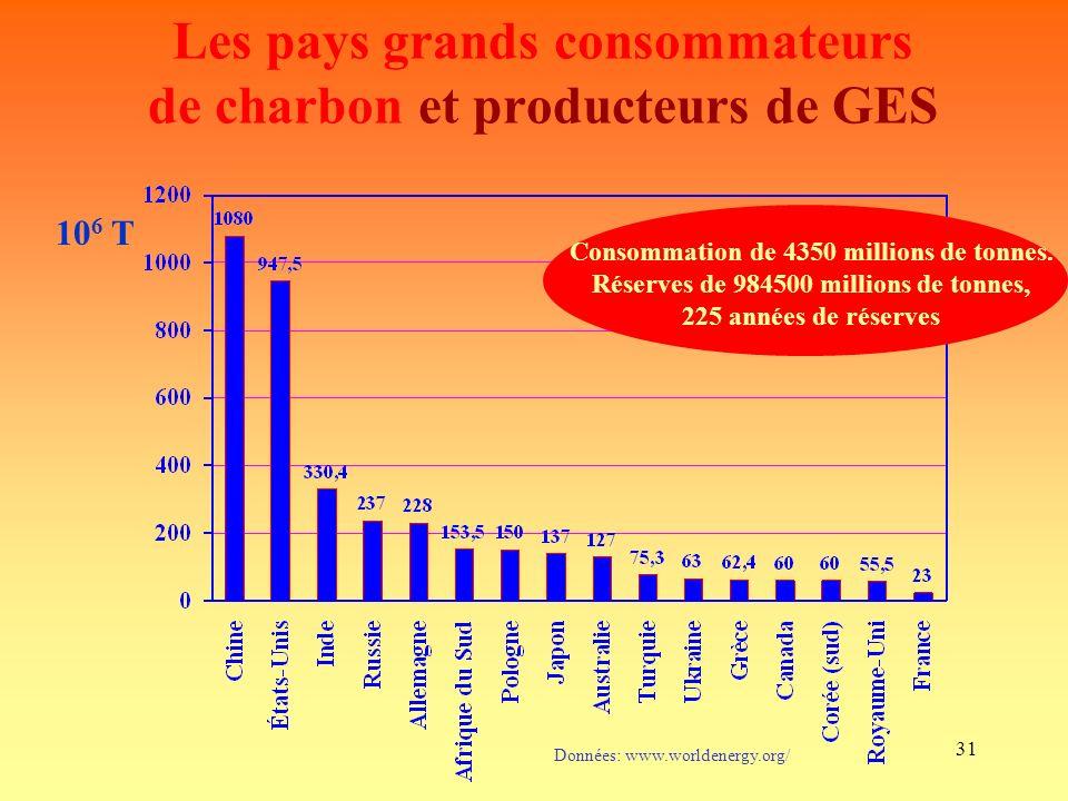 Les pays grands consommateurs de charbon et producteurs de GES