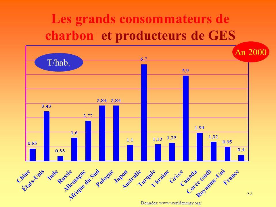 Les grands consommateurs de charbon et producteurs de GES