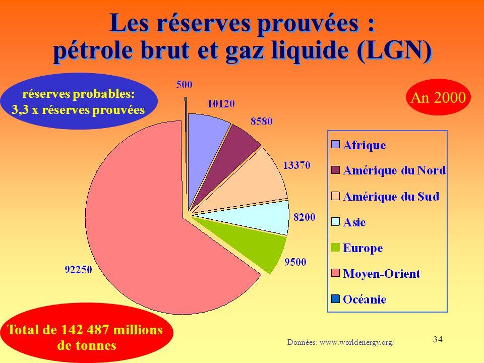 Les réserves prouvées : pétrole brut et gaz liquide (LGN)