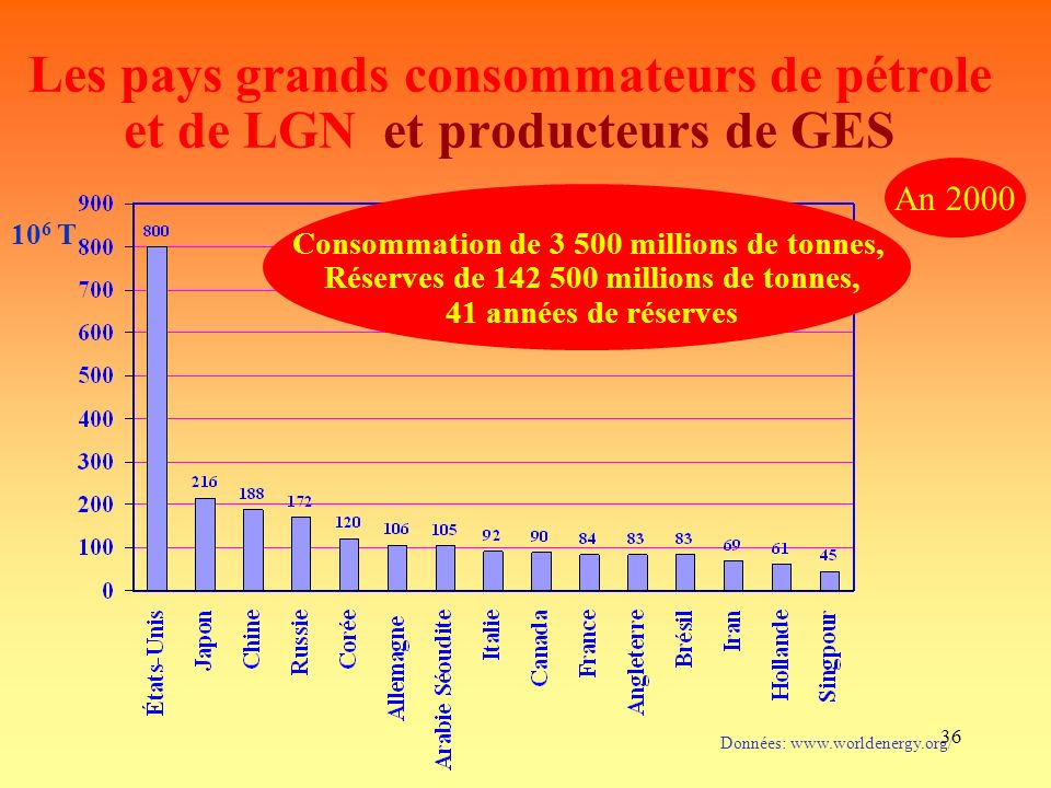 Les pays grands consommateurs de pétrole et de LGN et producteurs de GES