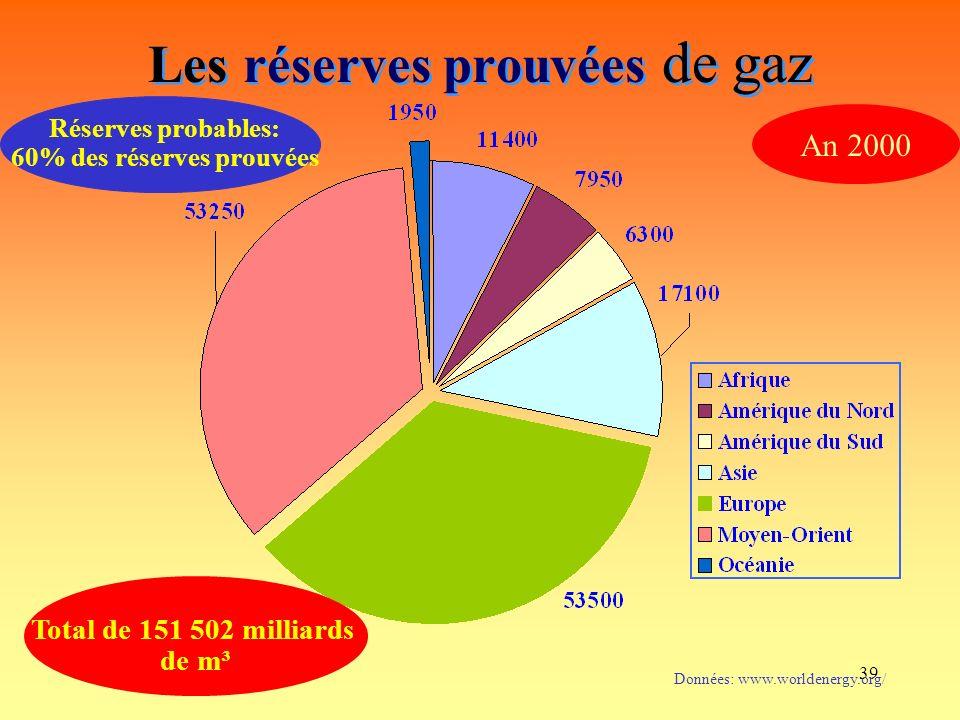 Les réserves prouvées de gaz