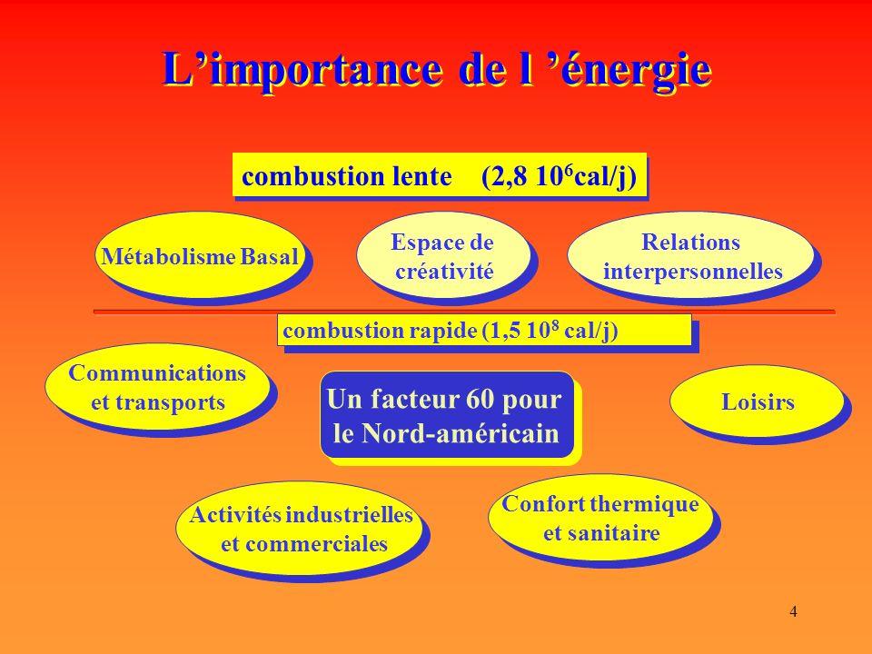L'importance de l 'énergie