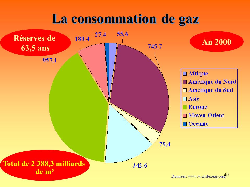 La consommation de gaz Réserves de An 2000 63,5 ans