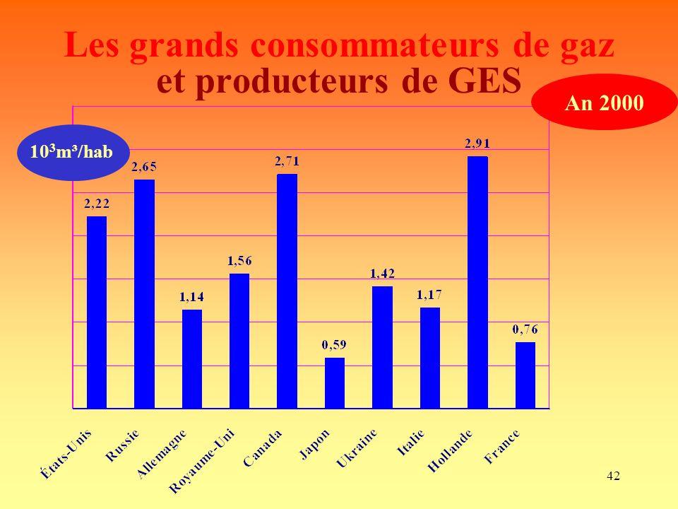 Les grands consommateurs de gaz et producteurs de GES