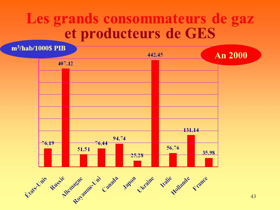 L nergie armel boutard une n cessit ppt t l charger - Consommation moyenne gaz m3 ...