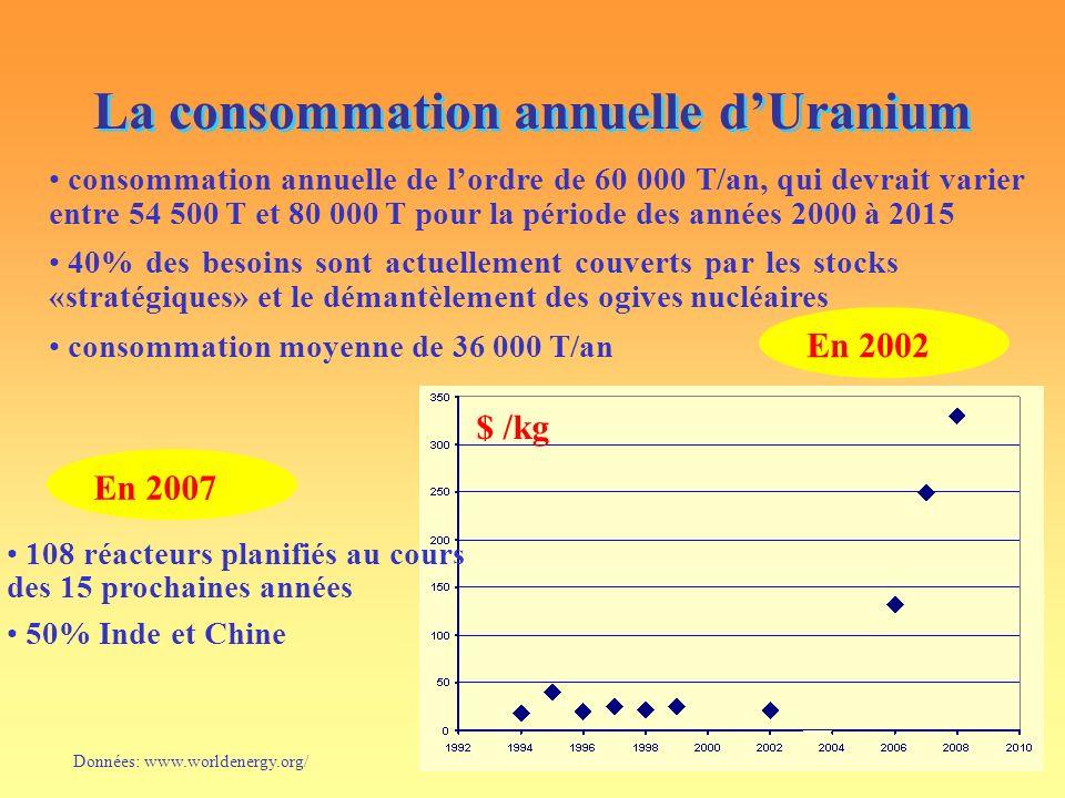 La consommation annuelle d'Uranium
