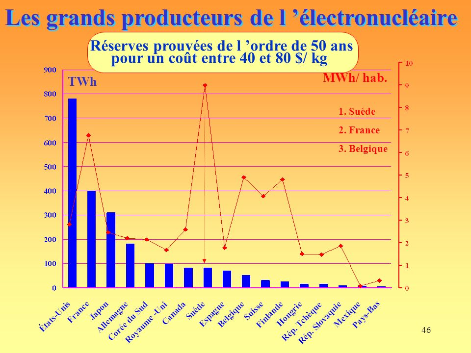 Les grands producteurs de l 'électronucléaire