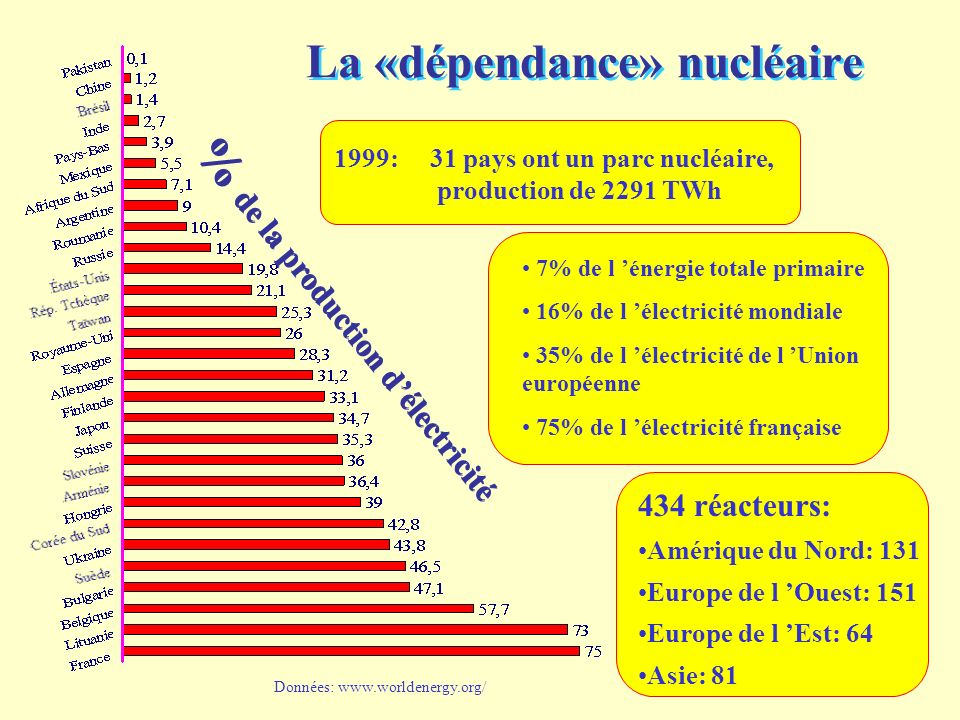 La «dépendance» nucléaire