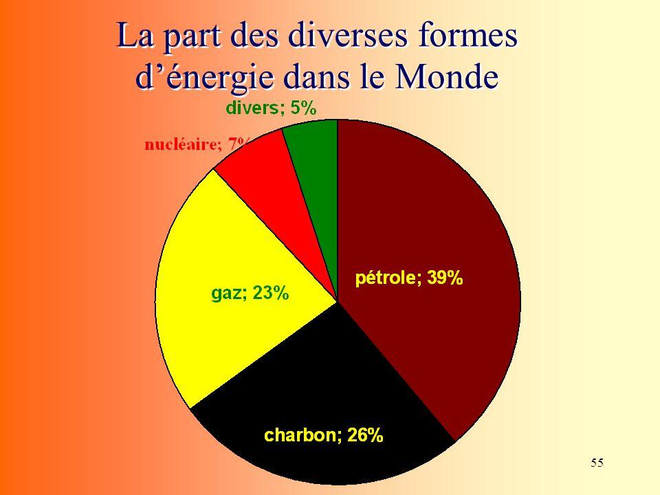 La part des diverses formes d'énergie dans le Monde