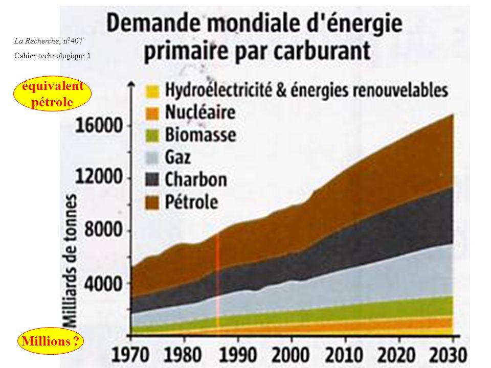 équivalent pétrole Millions