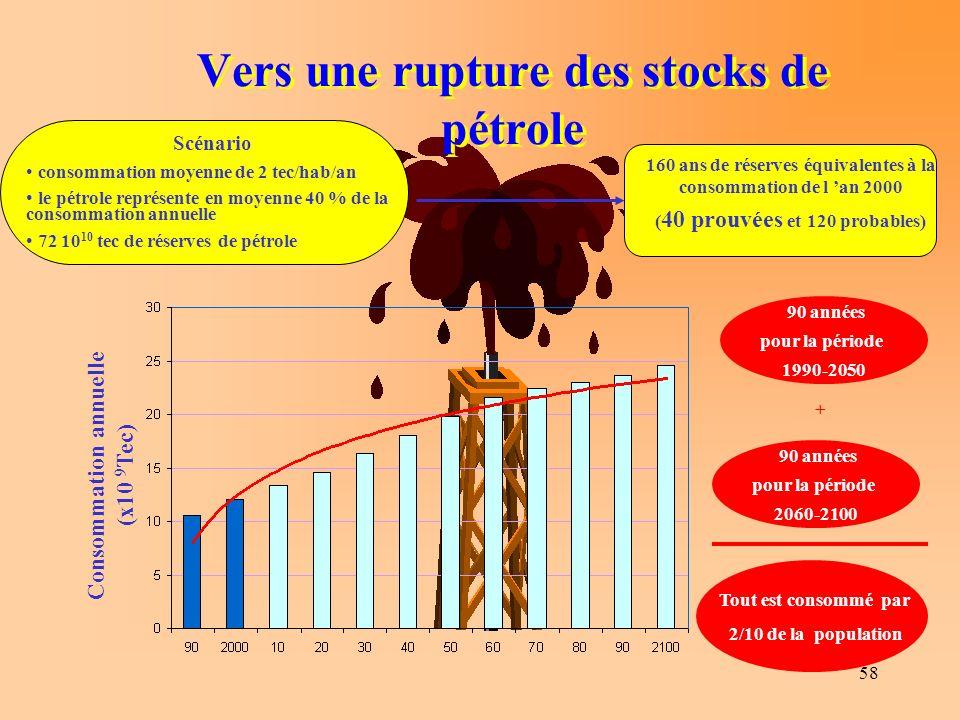 Vers une rupture des stocks de pétrole