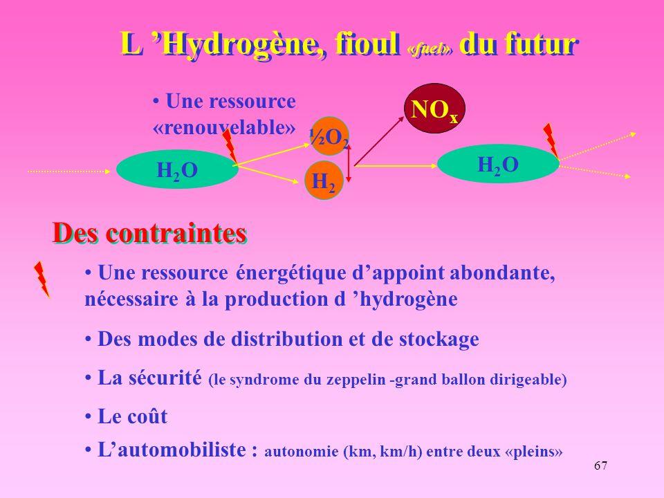 L 'Hydrogène, fioul «fuel» du futur
