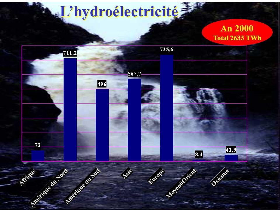L'hydroélectricité An 2000 Total 2633 TWh
