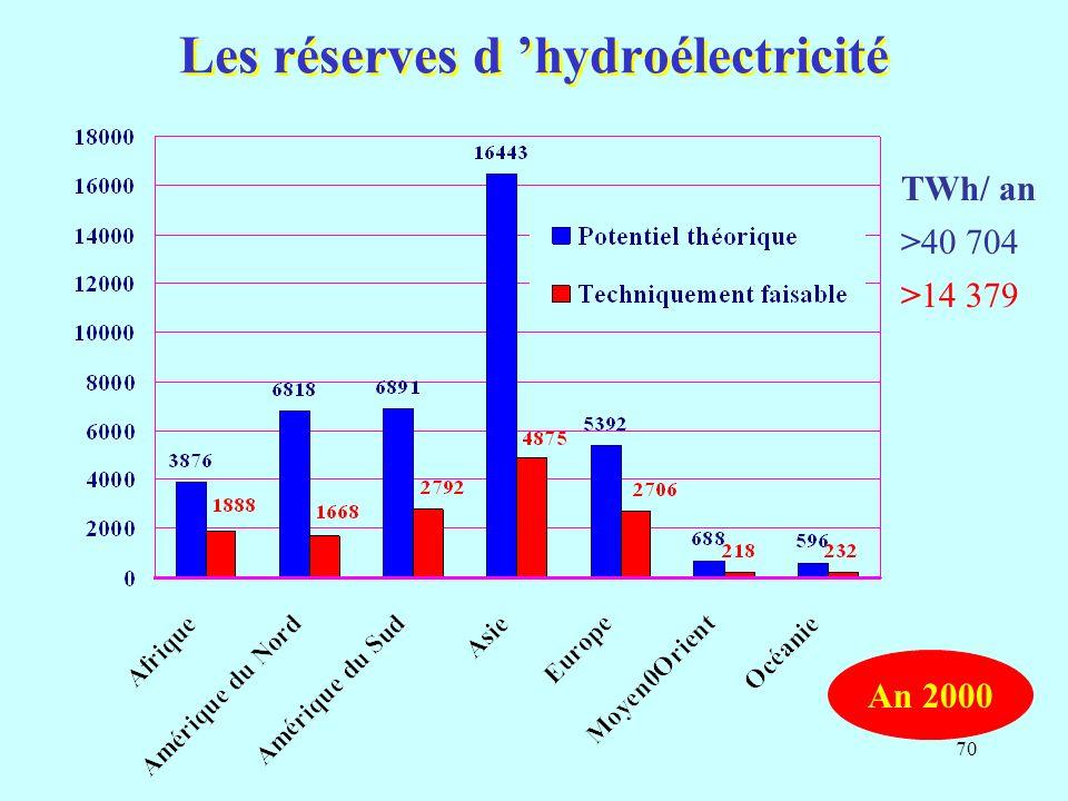 Les réserves d 'hydroélectricité