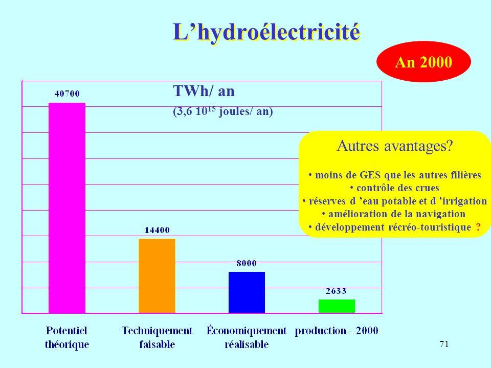 L'hydroélectricité An 2000 TWh/ an Autres avantages