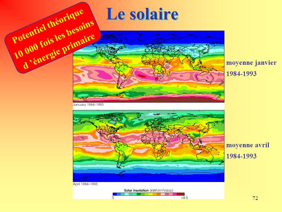 Le solaire Potentiel théorique 10 000 fois les besoins