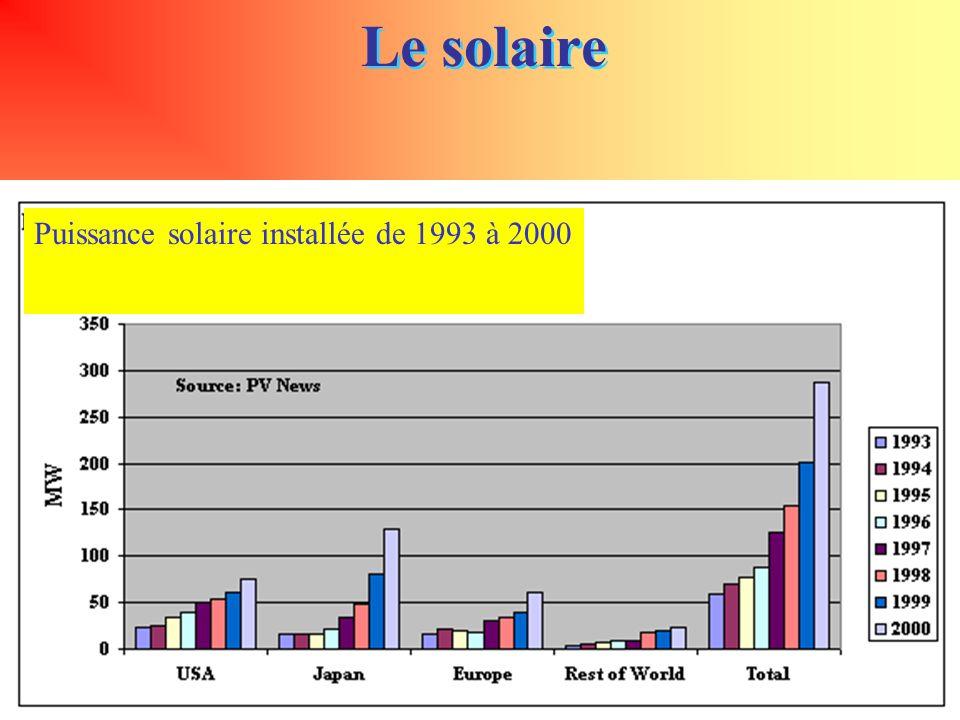 Le solaire Puissance solaire installée de 1993 à 2000