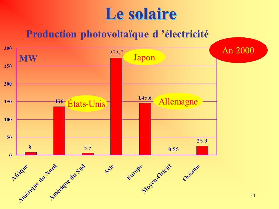 Le solaire Production photovoltaïque d 'électricité An 2000 Japon MW