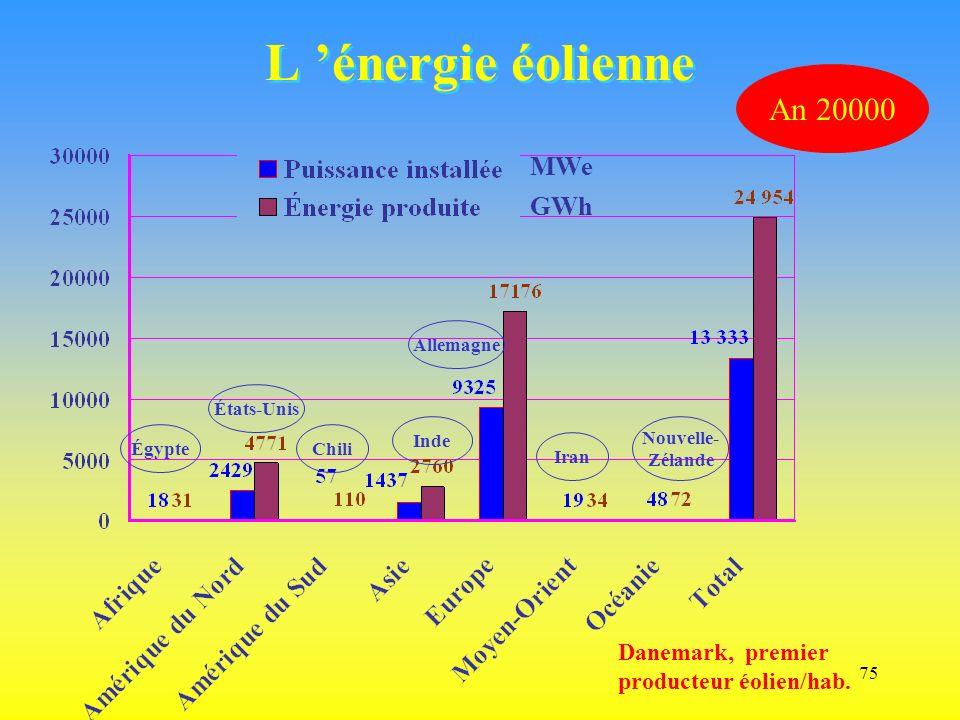 L 'énergie éolienne An 20000 MWe GWh