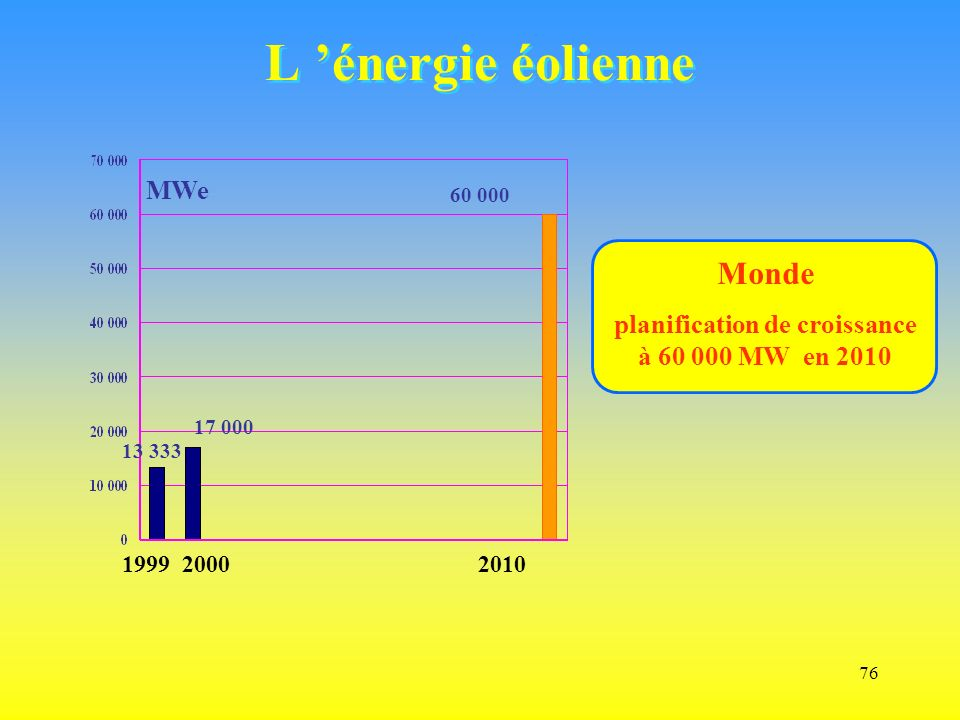 planification de croissance à 60 000 MW en 2010