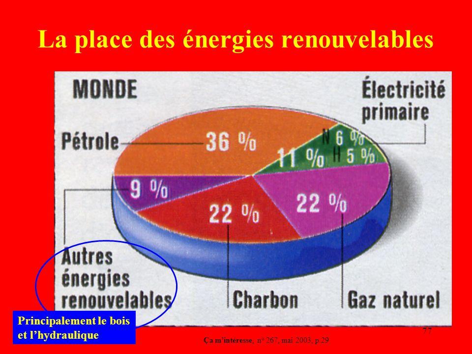 La place des énergies renouvelables