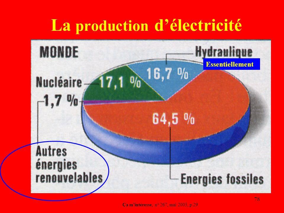 La production d'électricité