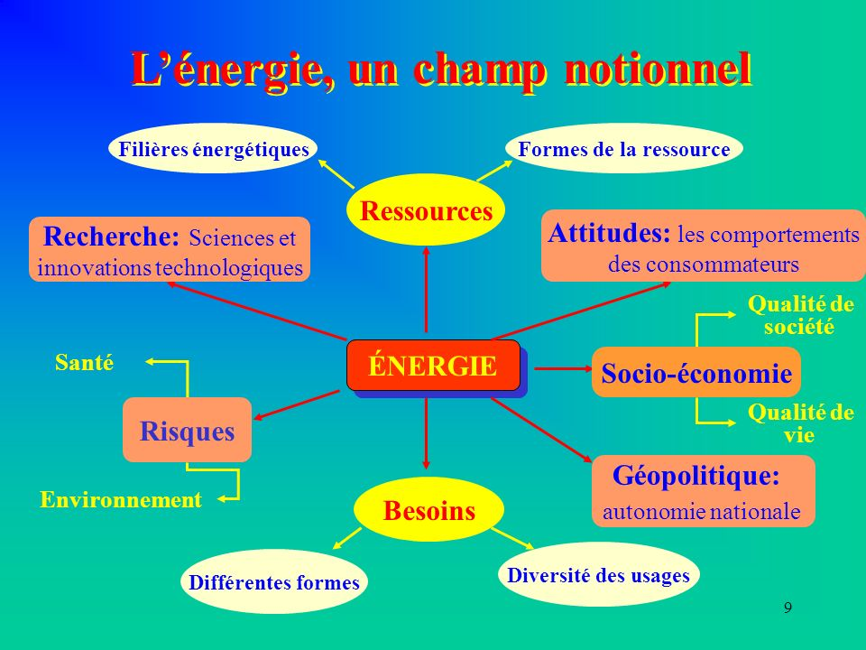 L'énergie, un champ notionnel