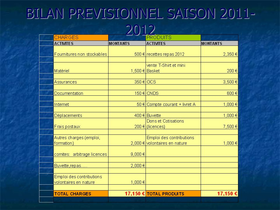 BILAN PREVISIONNEL SAISON 2011-2012