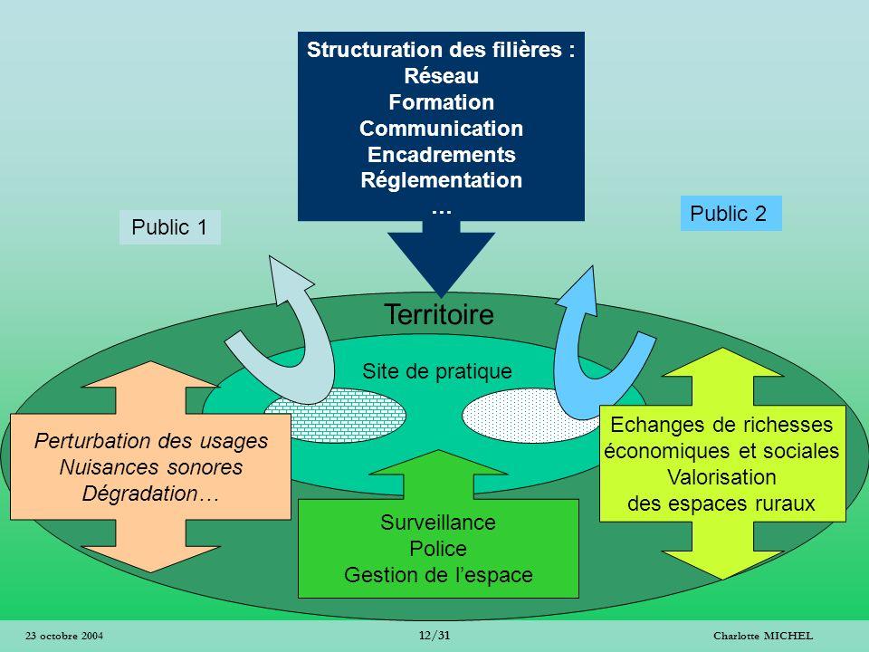 Structuration des filières :