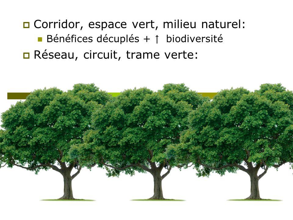 Corridor, espace vert, milieu naturel: Réseau, circuit, trame verte: