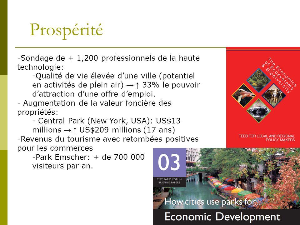 Prospérité Sondage de + 1,200 professionnels de la haute technologie: