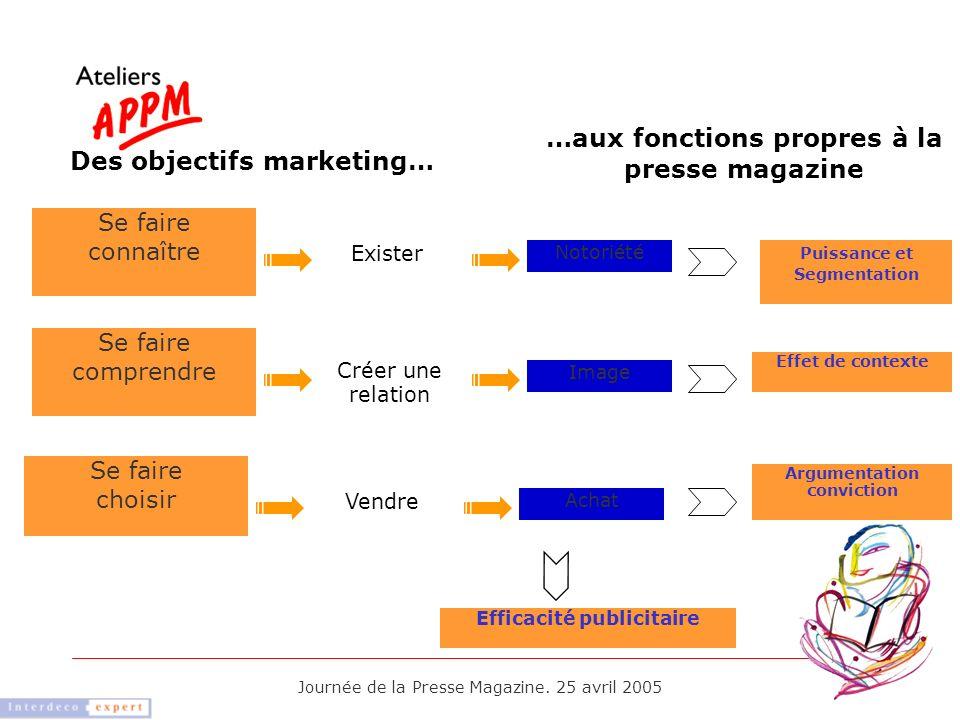 Des objectifs marketing…