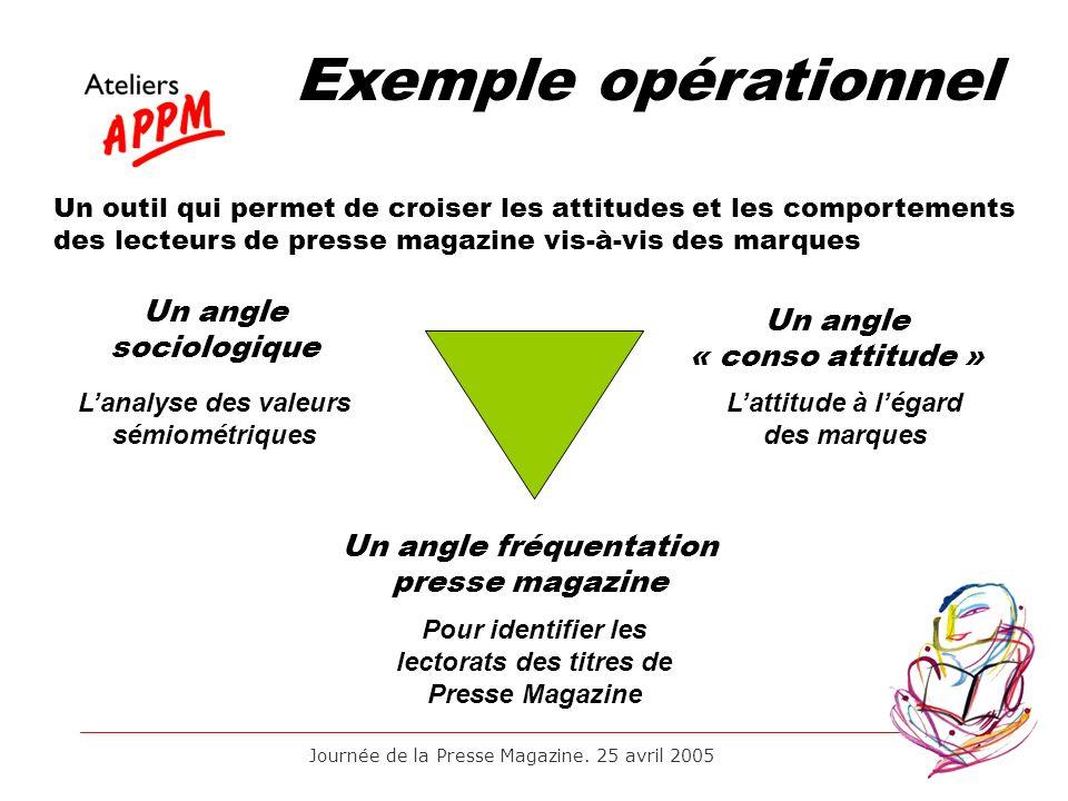 Exemple opérationnel Un angle sociologique Un angle « conso attitude »