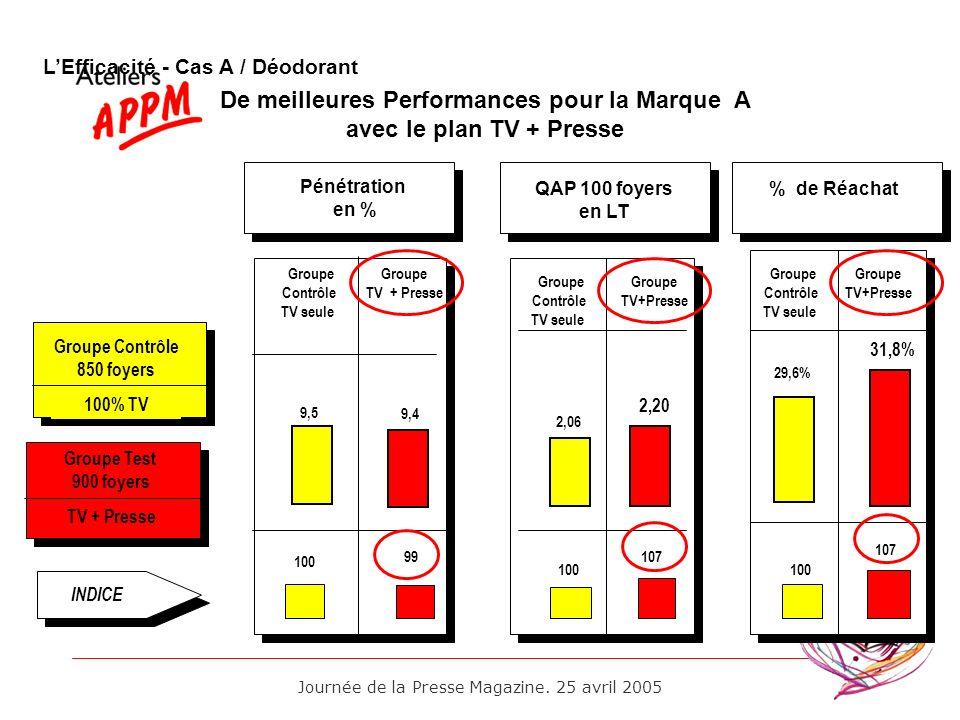 De meilleures Performances pour la Marque A avec le plan TV + Presse